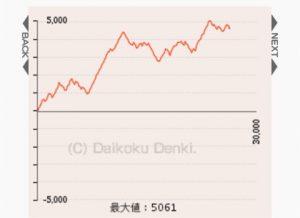 沖ドキ グラフ