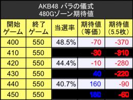 AKB2 ゾーン期待値 480G