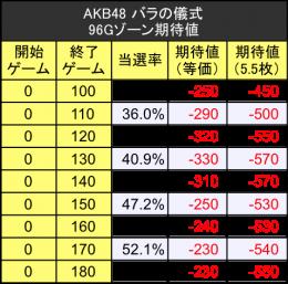 AKB2 ゾーン期待値 96G