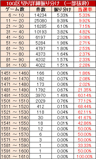 凱旋 ゾーン実践値 10G