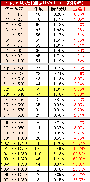 凱旋 リセット実践値 10G