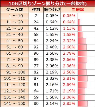 北斗修羅 ゾーン実践値 10G