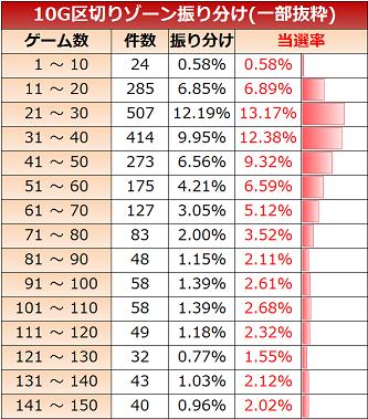 スロット 貞子3d ゾーン実践値 10G