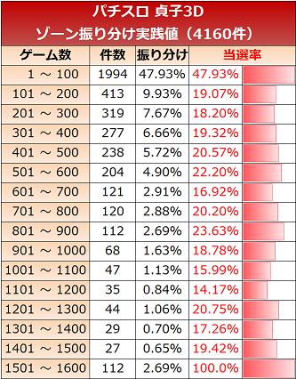 スロット 貞子3d ゾーン実践値 50G