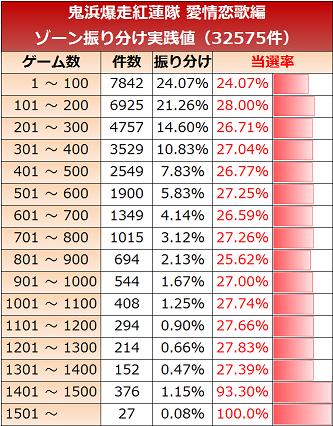 鬼浜愛 ゾーン実践値100G