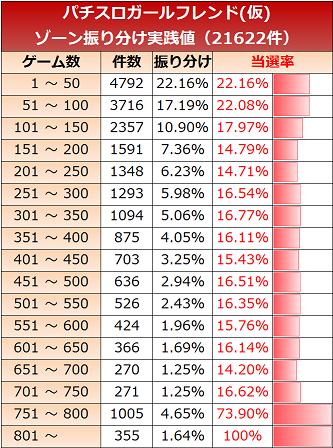 ガールフレンド仮 ゾーン実践値50